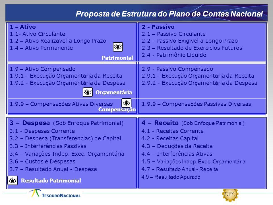 Proposta de Estrutura do Plano de Contas Nacional 1 – Ativo 1.1- Ativo Circulante 1.2 – Ativo Realiz á vel a Longo Prazo 1.4 – Ativo Permanente 1.9 –
