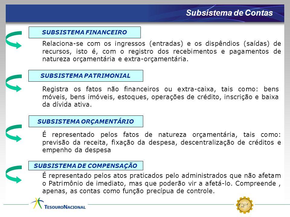 SUBSISTEMA FINANCEIRO SUBSISTEMA PATRIMONIAL SUBSISTEMA ORÇAMENTÁRIO SUBSISTEMA DE COMPENSAÇÃO Relaciona-se com os ingressos (entradas) e os dispêndio