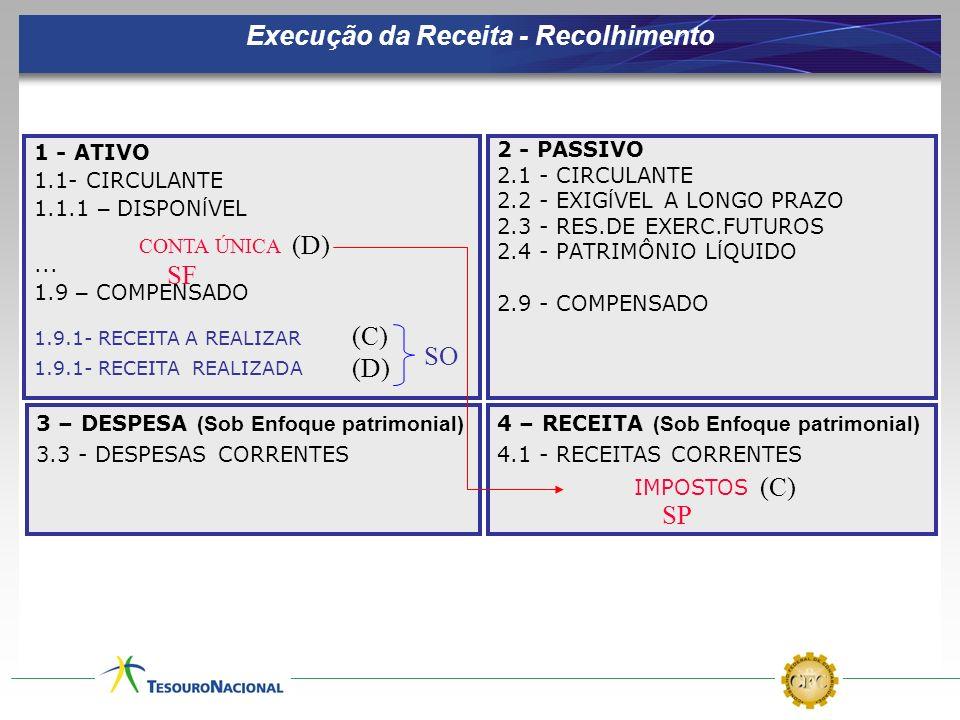 Execução da Receita - Recolhimento 1 - ATIVO 1.1- CIRCULANTE 1.1.1 – DISPON Í VEL... 1.9 – COMPENSADO 2 - PASSIVO 2.1 - CIRCULANTE 2.2 - EXIG Í VEL A