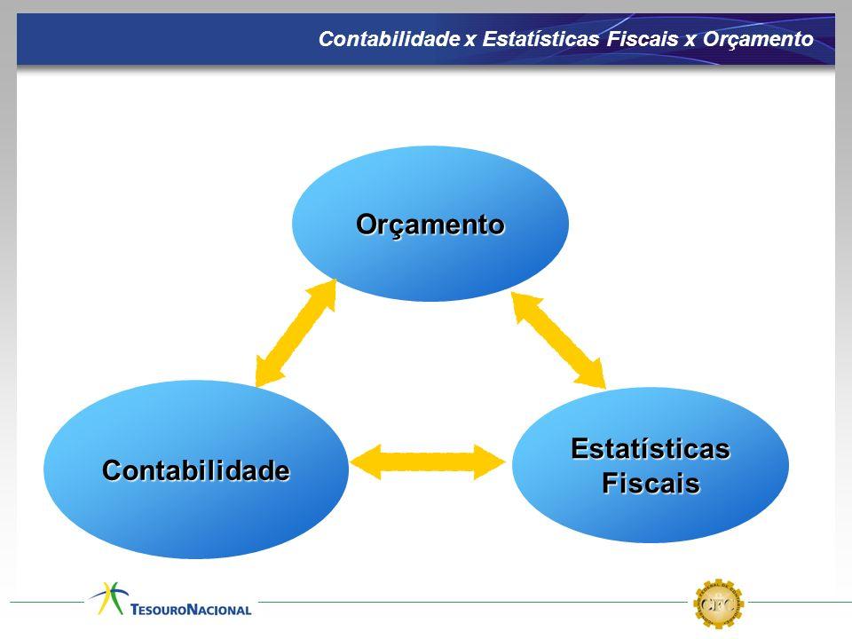 Contabilidade x Estatísticas Fiscais x Orçamento EstatísticasFiscaisOrçamentoContabilidade