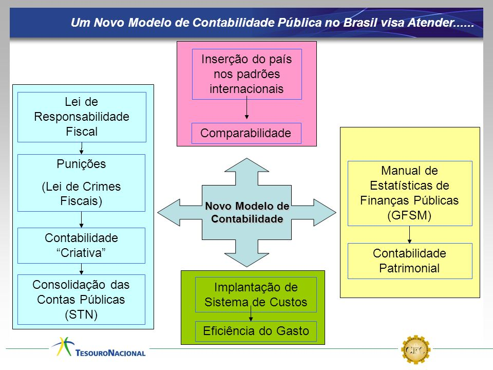 Lei de Responsabilidade Fiscal Manual de Estatísticas de Finanças Públicas (GFSM) Contabilidade Criativa Punições (Lei de Crimes Fiscais) Consolidação