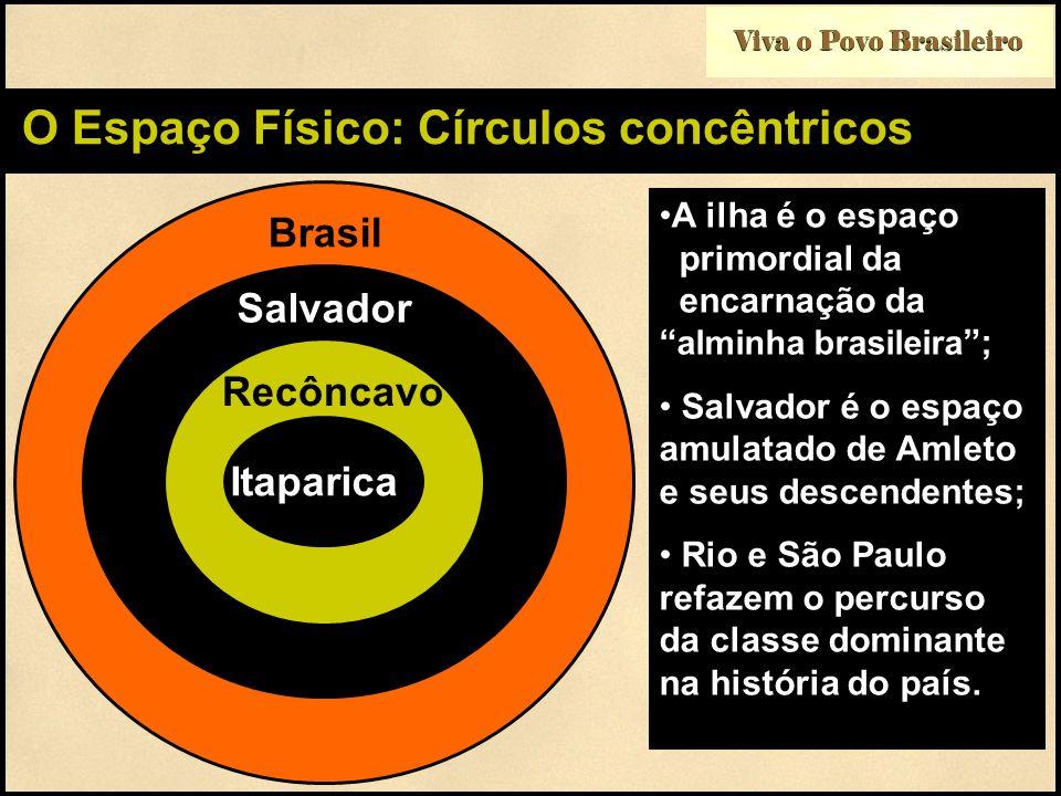Viva o Povo Brasileiro O Espaço Físico: Círculos concêntricos A ilha é o espaço primordial da encarnação da alminha brasileira ; Salvador é o espaço a
