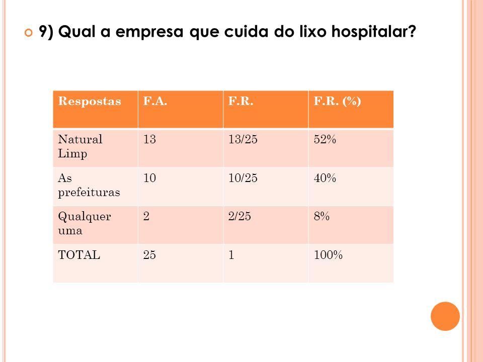 9) Qual a empresa que cuida do lixo hospitalar? RespostasF.A.F.R.F.R. (%) Natural Limp 1313/2552% As prefeituras 1010/2540% Qualquer uma 22/258% TOTAL