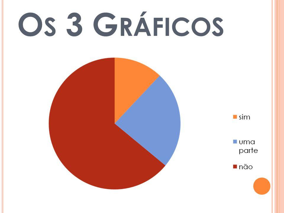 O S 3 G RÁFICOS