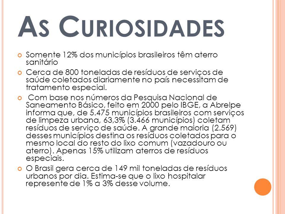 A S C URIOSIDADES Somente 12% dos municípios brasileiros têm aterro sanitário Cerca de 800 toneladas de resíduos de serviços de saúde coletados diaria