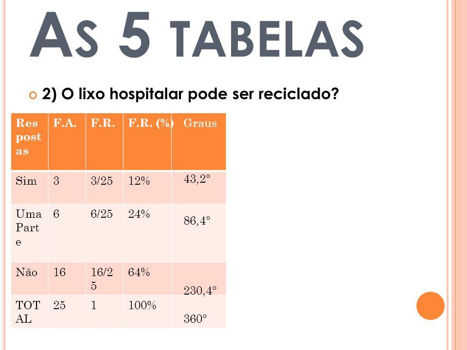 A S 5 TABELAS 2) O lixo hospitalar pode ser reciclado? Res post as F.A.F.R.F.R. (%) Sim33/2512% Uma Part e 66/2524% Não1616/2 5 64% TOT AL 251100% Gra