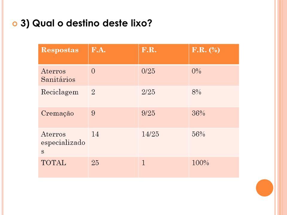 3) Qual o destino deste lixo? RespostasF.A.F.R.F.R. (%) Aterros Sanitários 00/250% Reciclagem22/258% Cremação99/2536% Aterros especializado s 1414/255