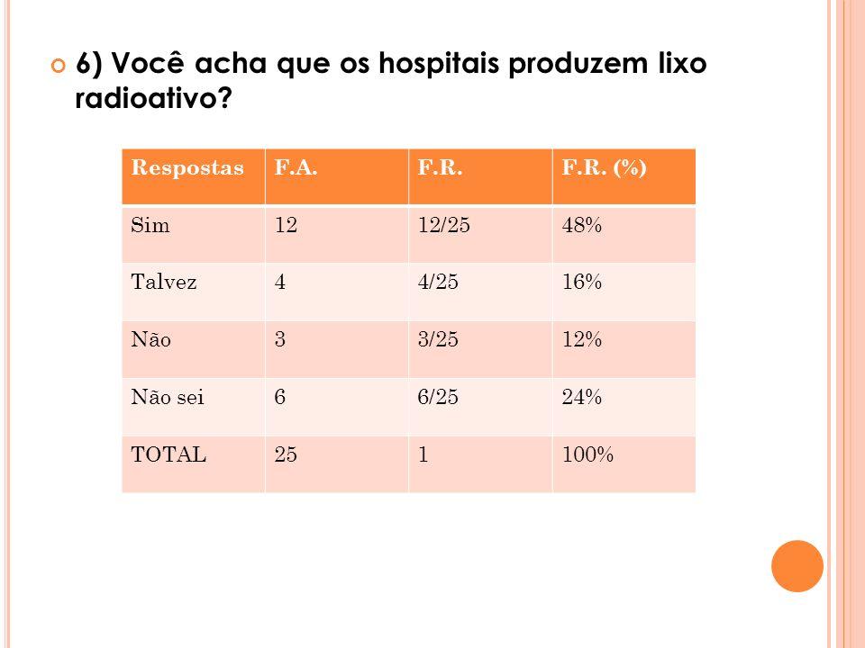 6) Você acha que os hospitais produzem lixo radioativo? RespostasF.A.F.R.F.R. (%) Sim1212/2548% Talvez44/2516% Não33/2512% Não sei66/2524% TOTAL251100