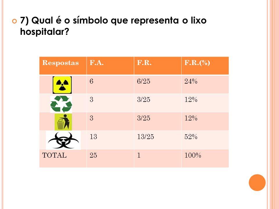 7) Qual é o símbolo que representa o lixo hospitalar? RespostasF.A.F.R.F.R.(%) 66/2524% 33/2512% 33/2512% 1313/2552% TOTAL251100%