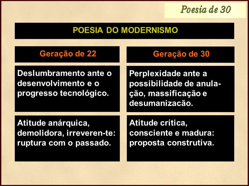 POESIA DO MODERNISMO Geração de 22 Tendência para o Nacionalismo Grupos: * Pau Brasil * Verde Amarelo * Antropofágico Geração de 30 Universalismo: o momento de incerteza, apreensão, angústia e caos: motivo de solidariedade e compreensão.