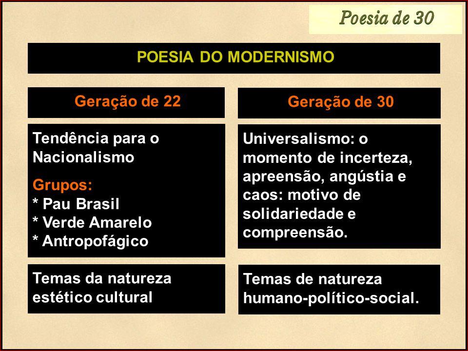 POESIA DO MODERNISMO Geração de 22 Tendência para o Nacionalismo Grupos: * Pau Brasil * Verde Amarelo * Antropofágico Geração de 30 Universalismo: o m