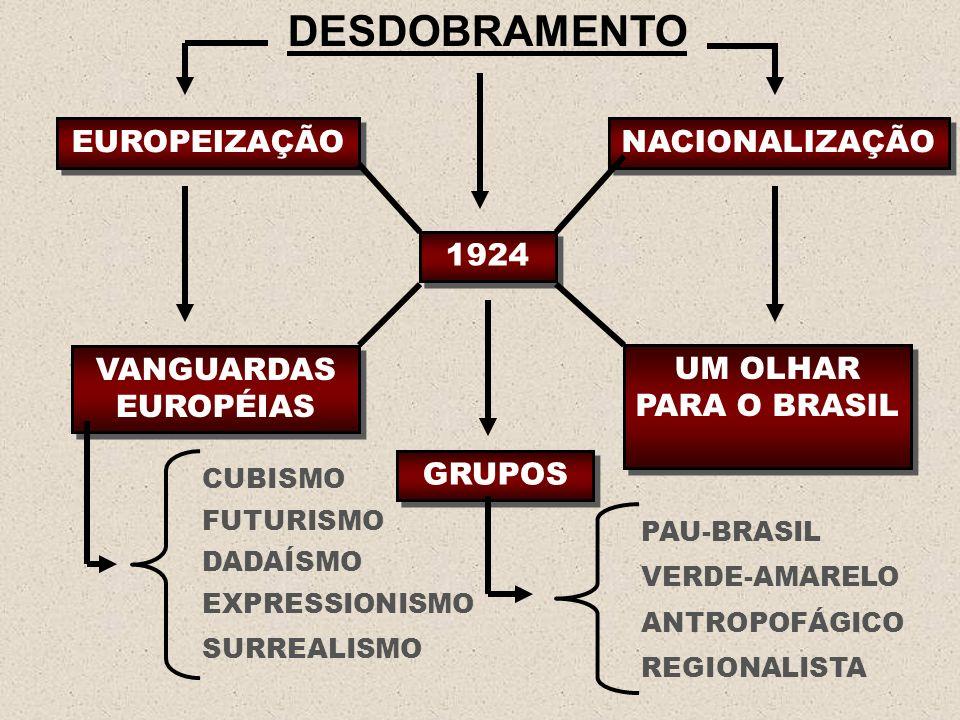 DESDOBRAMENTO EUROPEIZAÇÃO 1924 NACIONALIZAÇÃO VANGUARDAS EUROPÉIAS UM OLHAR PARA O BRASIL GRUPOS CUBISMO PAU-BRASIL FUTURISMO DADAÍSMO EXPRESSIONISMO
