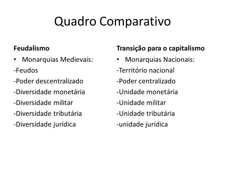 Quadro Comparativo Feudalismo Monarquias Medievais: -Feudos -Poder descentralizado -Diversidade monetária -Diversidade militar -Diversidade tributária