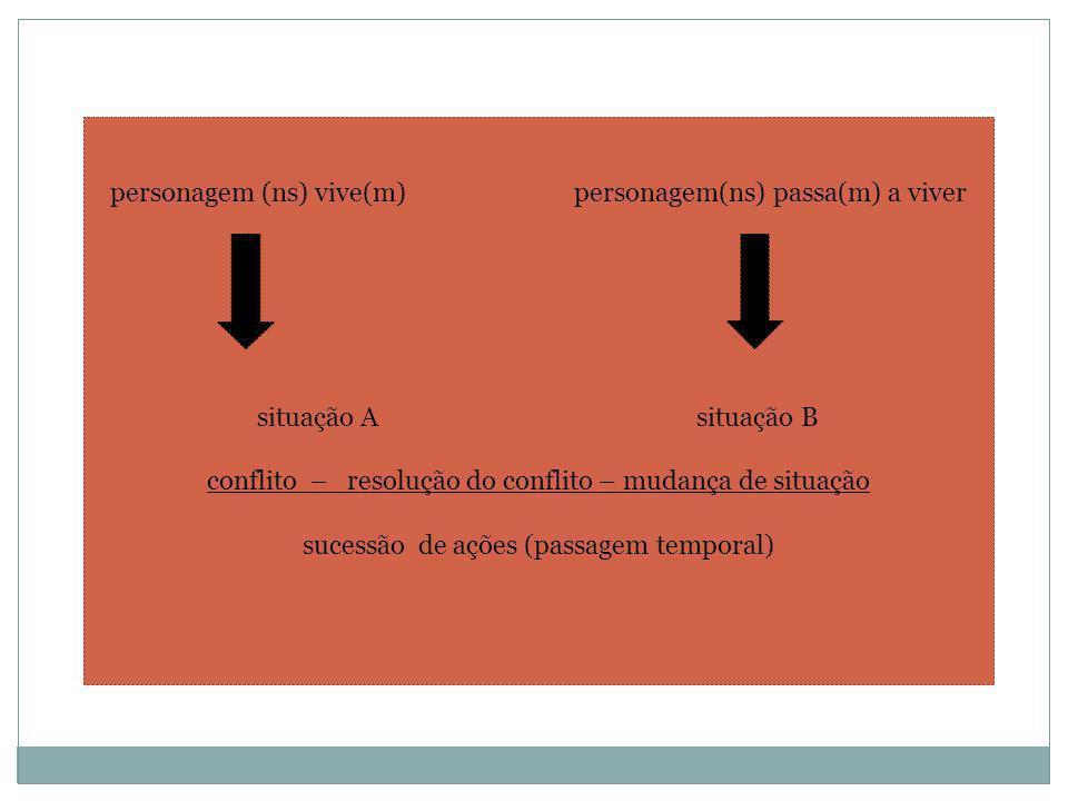 personagem (ns) vive(m) personagem(ns) passa(m) a viver situação A situação B conflito – resolução do conflito – mudança de situação sucessão de ações (passagem temporal)