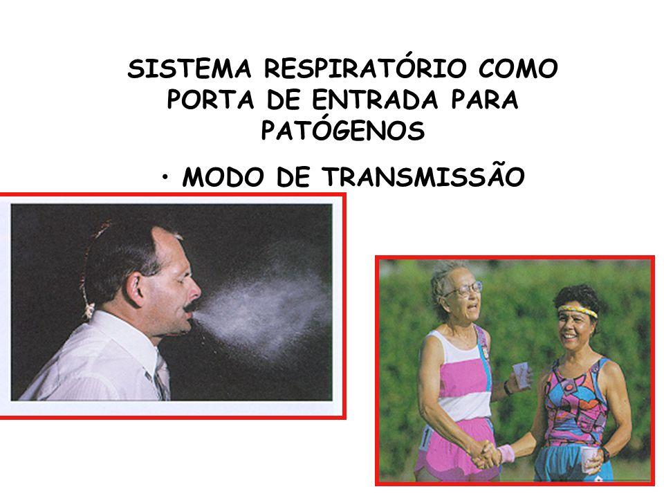 SISTEMA RESPIRATÓRIO COMO PORTA DE ENTRADA PARA PATÓGENOS MODO DE TRANSMISSÃO