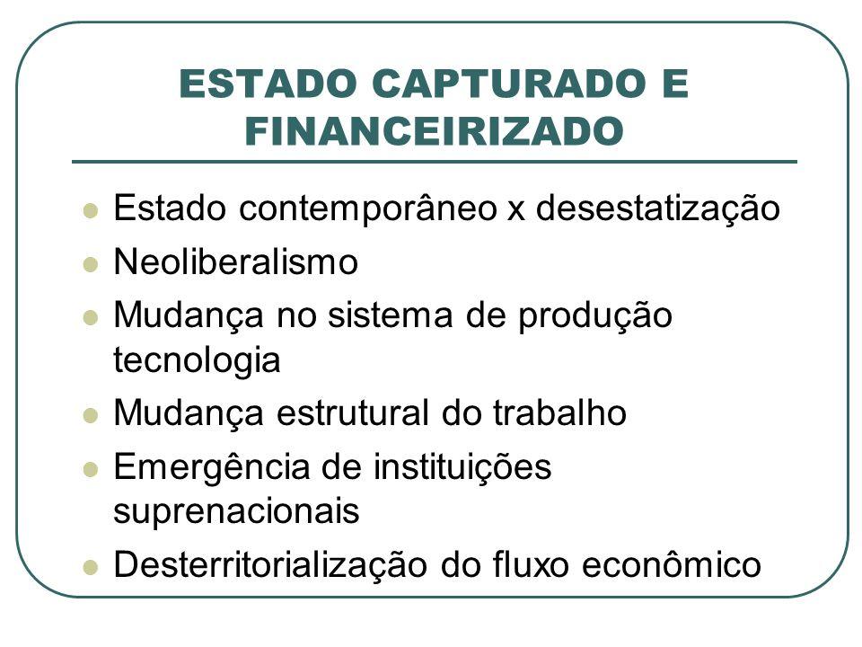 ESTADO CAPTURADO E FINANCEIRIZADO Estado contemporâneo x desestatização Neoliberalismo Mudança no sistema de produção tecnologia Mudança estrutural do