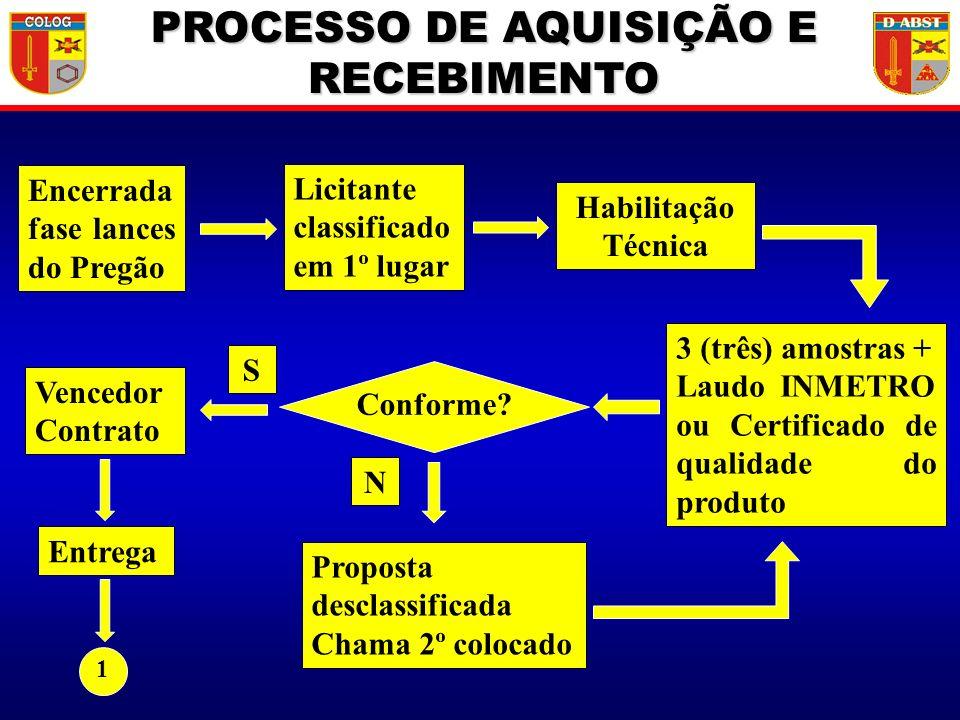 PROCESSO DE AQUISIÇÃO E RECEBIMENTO Encerrada fase lances do Pregão Licitante classificado em 1º lugar Habilitação Técnica 3 (três) amostras + Laudo I