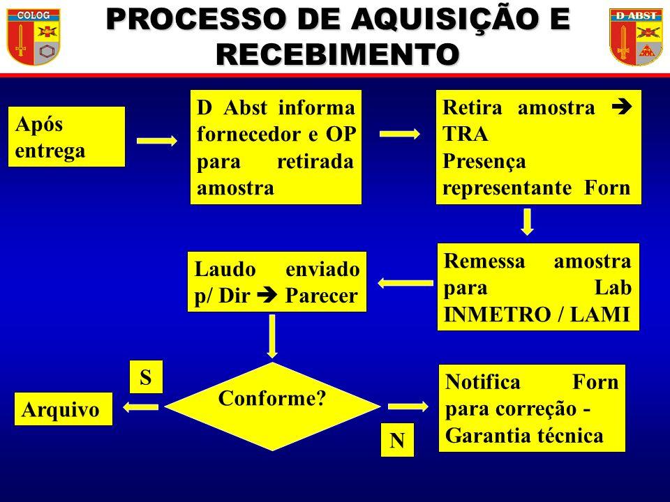 Após entrega D Abst informa fornecedor e OP para retirada amostra Retira amostra TRA Presença representante Forn Remessa amostra para Lab INMETRO / LA