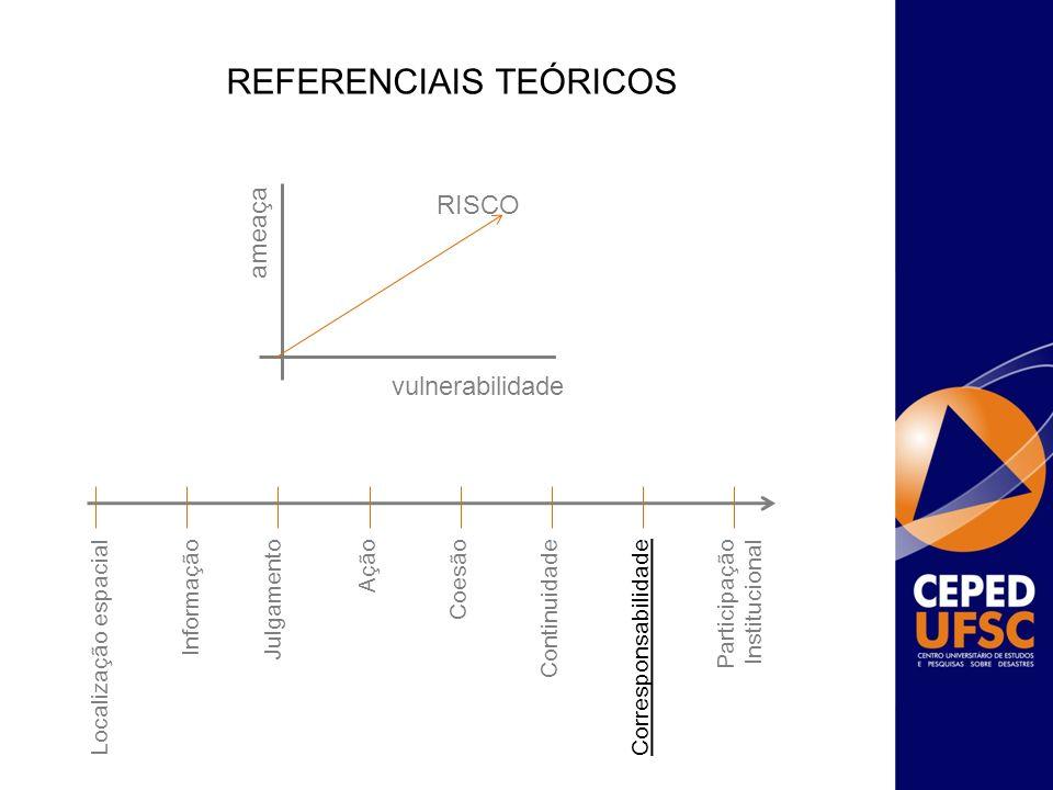 REFERENCIAIS TEÓRICOS ameaça vulnerabilidade RISCO Localização espacialInformaçãoJulgamentoAçãoCoesãoContinuidadeCorresponsabilidadeParticipação Insti