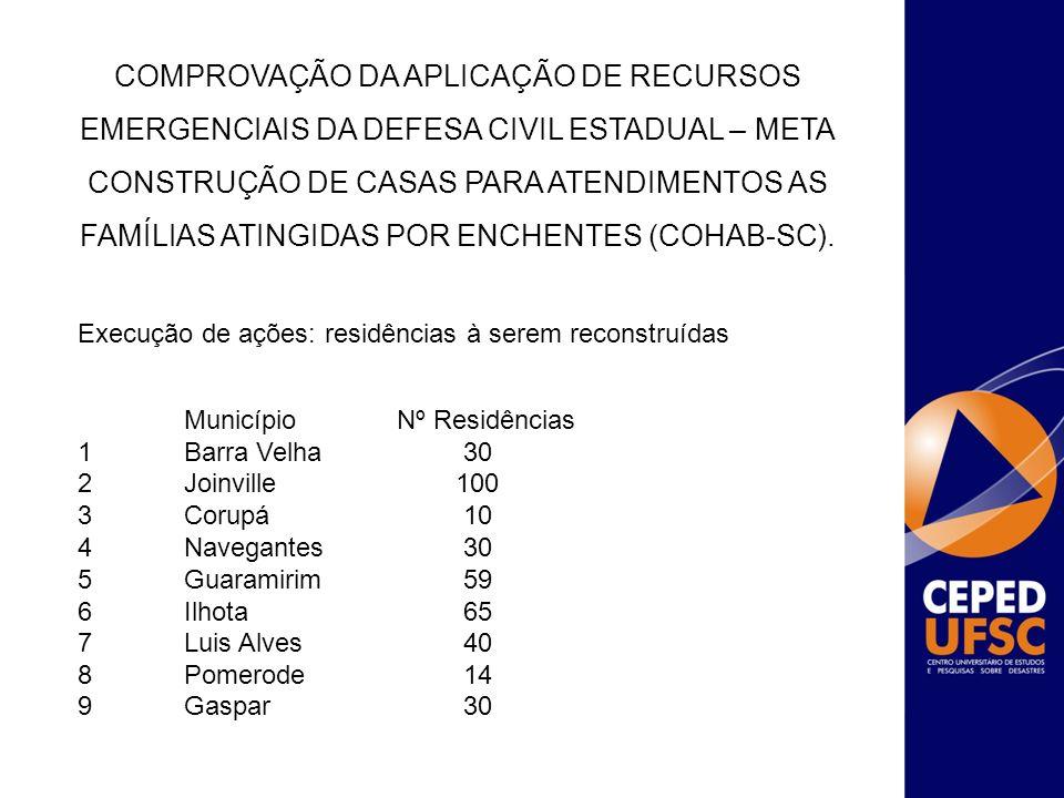 Execução de ações: residências à serem reconstruídas Município Nº Residências 1 Barra Velha 30 2 Joinville 100 3 Corupá 10 4 Navegantes 30 5 Guaramiri