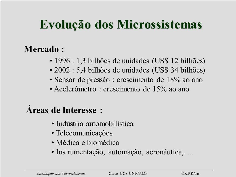 Introdução aos Microssistemas Curso CCS-UNICAMP ©R.P.Ribas Mercado : Evolução dos Microssistemas 1996 : 1,3 bilhões de unidades (US$ 12 bilhões) 2002
