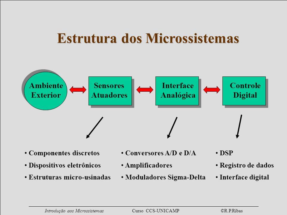 Introdução aos Microssistemas Curso CCS-UNICAMP ©R.P.Ribas Nomenclatura Microssistemas (Microsystems) - Europa Micro-máquinas (Micromachines) - Ásia MEMS (Micro-Electro-Mechanical Systems) - EUA MOEMS (Micro-Opto-Electro-Mechanical Systems) MST (Microsystems Technology) Sensores Inteligentes (Smart Sensors) Micromachining =: processo de fabricação (usinagem) Etching =: corrosão, ataque, gravação (gravura)