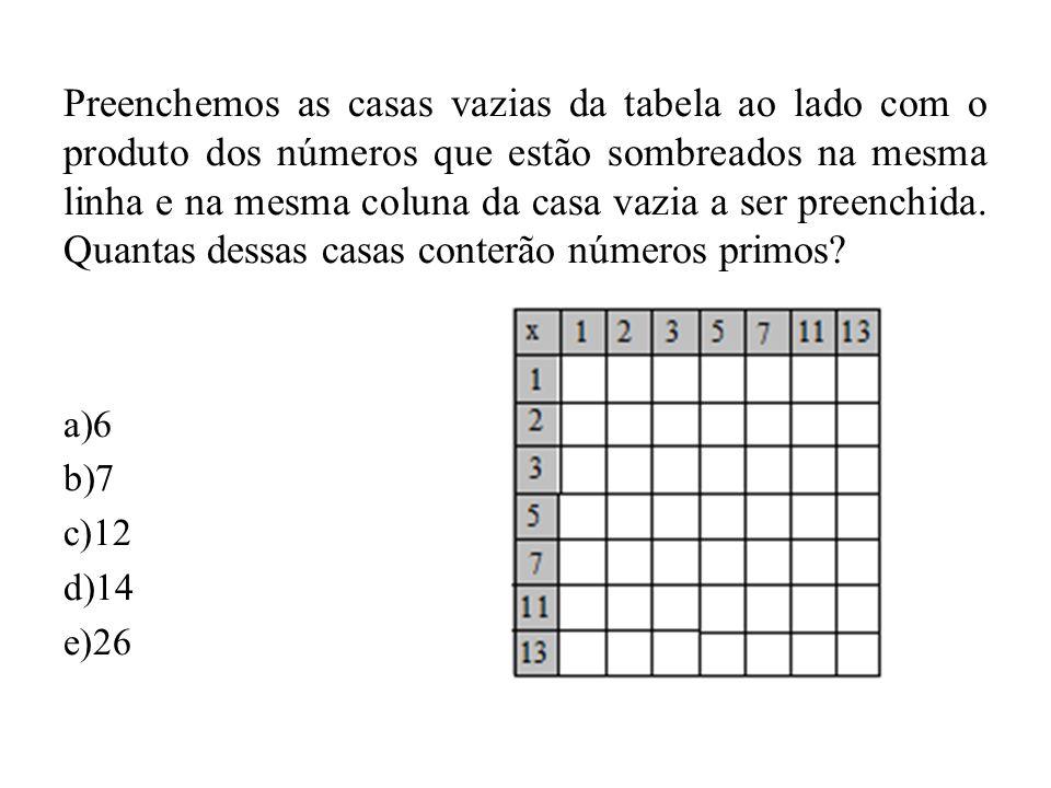 Preenchemos as casas vazias da tabela ao lado com o produto dos números que estão sombreados na mesma linha e na mesma coluna da casa vazia a ser pree