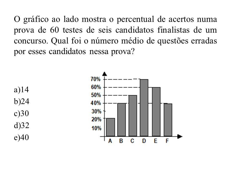 O gráfico ao lado mostra o percentual de acertos numa prova de 60 testes de seis candidatos finalistas de um concurso. Qual foi o número médio de ques