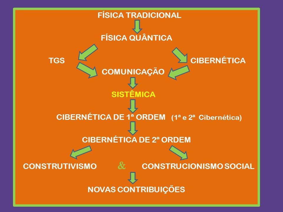 FÍSICA TRADICIONAL FÍSICA QUÂNTICA TGS CIBERNÉTICA COMUNICAÇÃO SISTÊMICA CIBERNÉTICA DE 1ª ORDEM (1ª e 2ª Cibernética) CIBERNÉTICA DE 2ª ORDEM CONSTRU