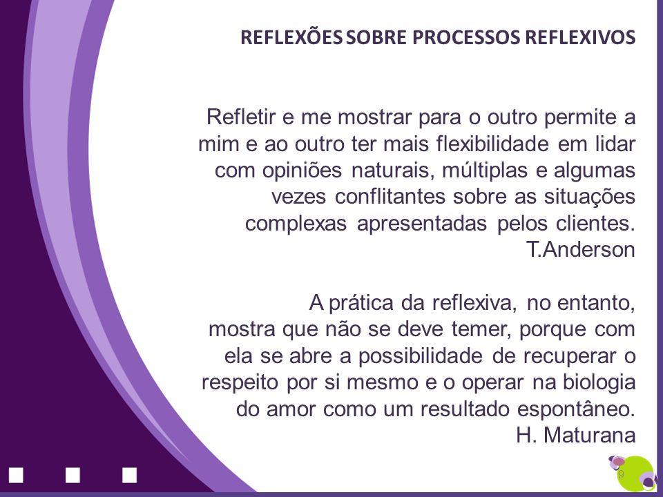 REFLEXÕES SOBRE PROCESSOS REFLEXIVOS Refletir e me mostrar para o outro permite a mim e ao outro ter mais flexibilidade em lidar com opiniões naturais
