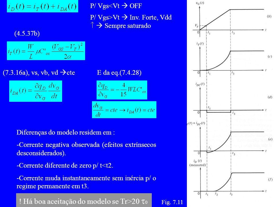 Fig.7.11 P/ Vgs<Vt OFF P/ Vgs>Vt Inv.
