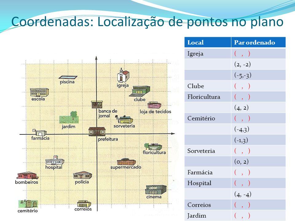 Coordenadas: Localização de pontos no plano LocalPar ordenado Igreja(, ) (2, -2) (-5,-3) Clube(, ) Floricultura(, ) (4, 2) Cemitério(, ) (-4,3) (-1,3)