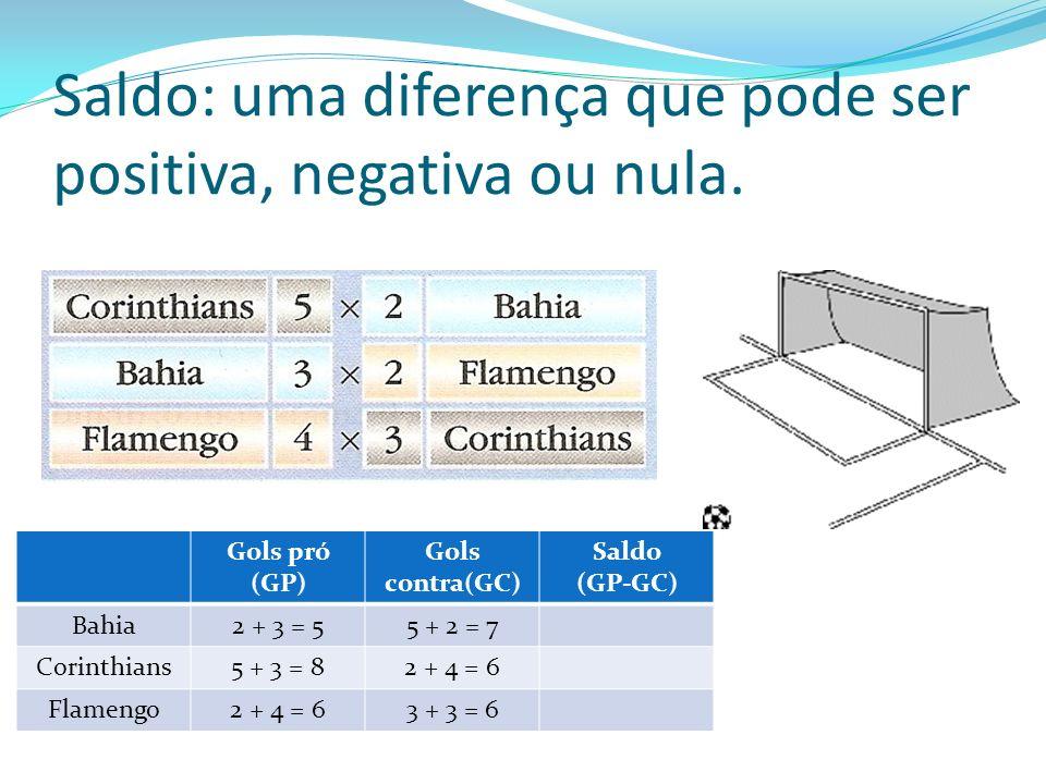 Saldo: uma diferença que pode ser positiva, negativa ou nula. Gols pró (GP) Gols contra(GC) Saldo (GP-GC) Bahia2 + 3 = 55 + 2 = 7 Corinthians5 + 3 = 8
