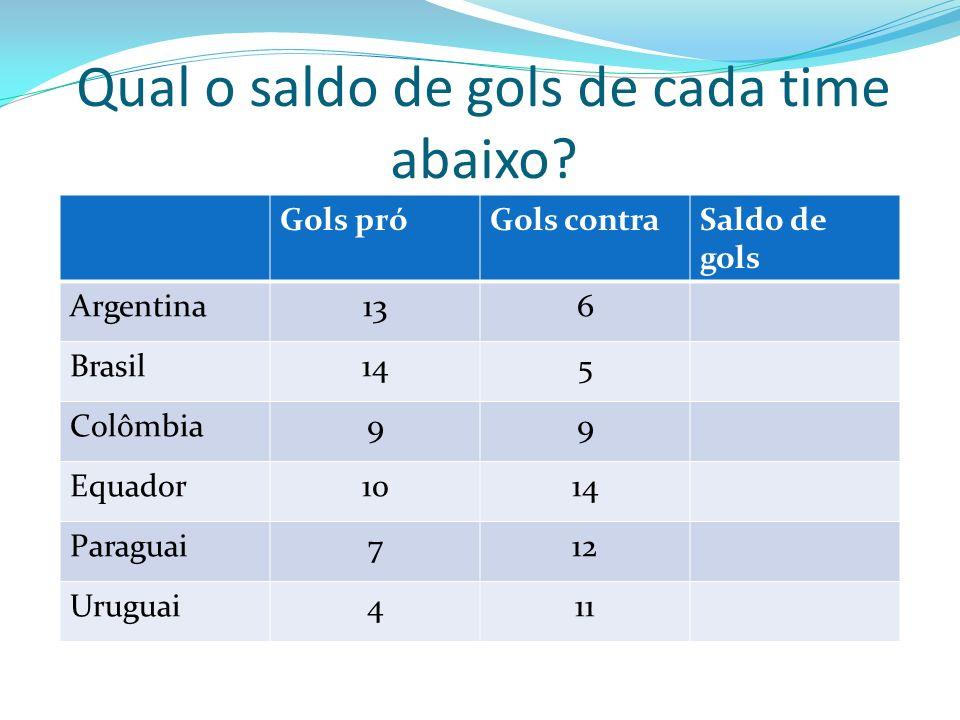 Qual o saldo de gols de cada time abaixo? Gols próGols contraSaldo de gols Argentina136 Brasil145 Colômbia99 Equador1014 Paraguai712 Uruguai411