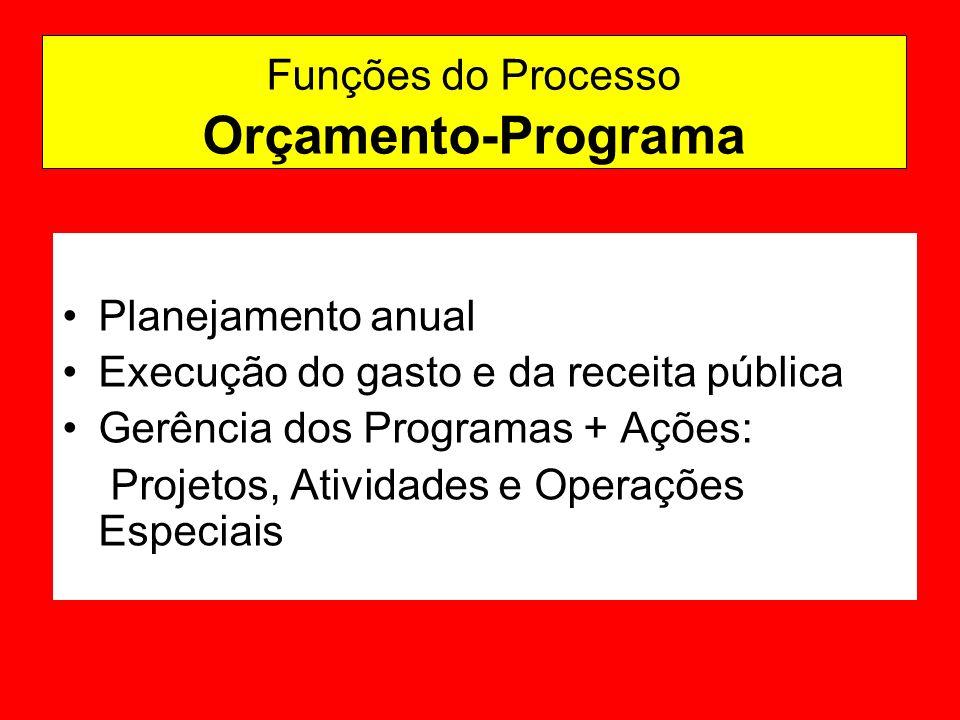 Funções do Processo Orçamento-Programa Planejamento anual Execução do gasto e da receita pública Gerência dos Programas + Ações: Projetos, Atividades e Operações Especiais