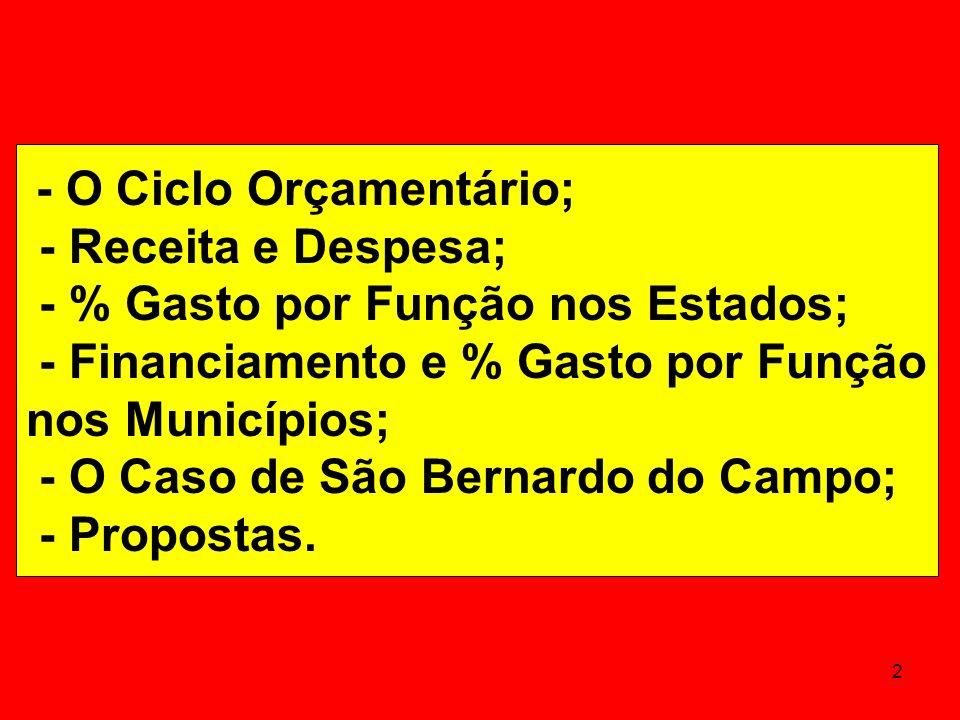 FINANCIAMENTOE GASTO POR FUNÇÃO NOS MUNICÍPIOS BRASILEIROS