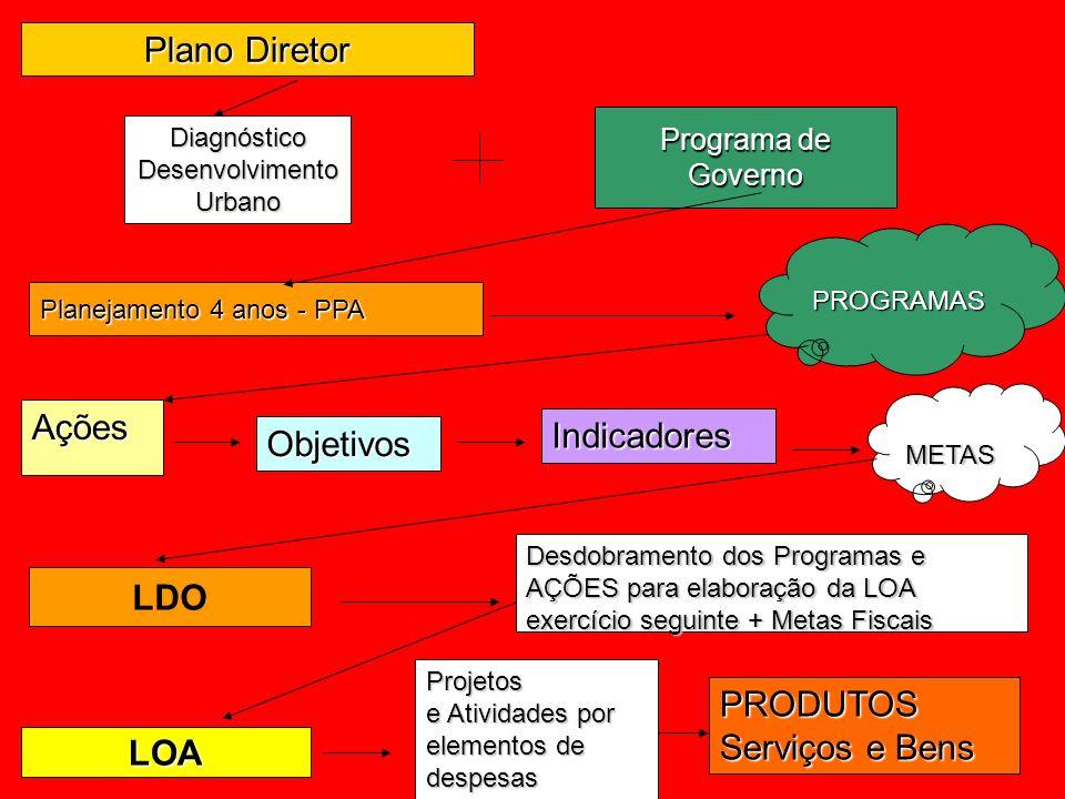 Diagnóstico Desenvolvimento Urbano Desdobramento dos Programas e AÇÕES para elaboração da LOA exercício seguinte + Metas Fiscais Projetos e Atividades por elementos de despesas Ações LDO Planejamento 4 anos - PPA PROGRAMAS Objetivos Indicadores METAS LOA PRODUTOS Serviços e Bens Plano Diretor Programa de Governo