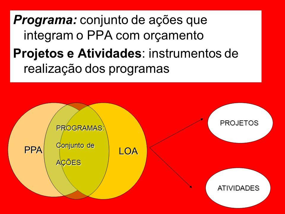 Programa: conjunto de ações que integram o PPA com orçamento Projetos e Atividades: instrumentos de realização dos programas PPA LOA LOAPROGRAMAS: Conjunto de AÇÕESPROJETOS ATIVIDADES