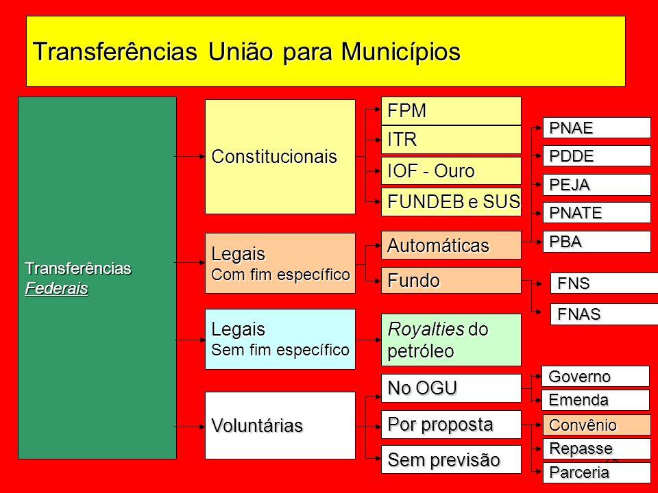 29 TransferênciasFederais Constitucionais FPM PNAE Automáticas Fundo PDDE PEJA Voluntárias Legais Com fim específico FUNDEB e SUS ITR IOF - Ouro Legai