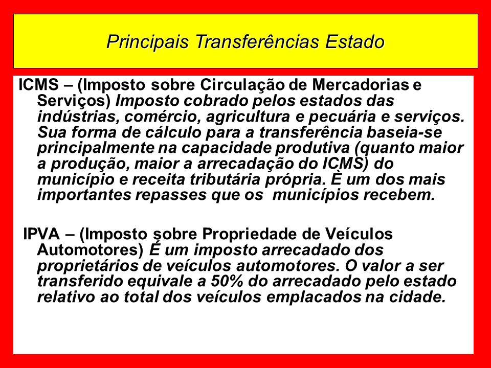 30 ICMS – (Imposto sobre Circulação de Mercadorias e Serviços) Imposto cobrado pelos estados das indústrias, comércio, agricultura e pecuária e serviços.