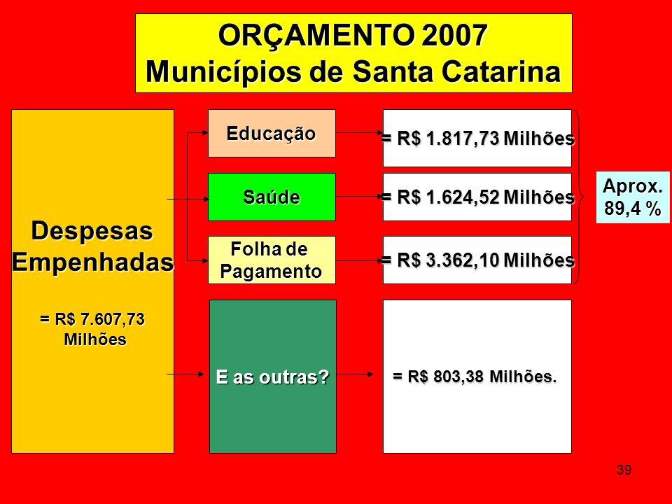 39 DespesasEmpenhadas = R$ 7.607,73 Milhões Milhões E as outras? Educação Saúde = R$ 1.817,73 Milhões = R$ 1.624,52 Milhões = R$ 803,38 Milhões. Aprox