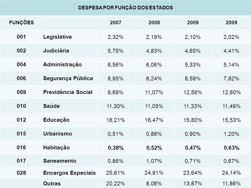 DESPESA POR FUNÇÃO DOS ESTADOS FUNÇÕES 200720082009 001Legislativa2,32%2,19%2,10%2,02% 002Judiciária5,75%4,83%4,65%4,41% 004Administração6,56%6,06%5,33%5,14% 006Segurança Pública8,95%8,24%8,59%7,82% 009Previdência Social9,69%11,07%12,56%12,80% 010Saúde11,30%11,05%11,33%11,49% 012Educação16,21%16,47%15,80%15,53% 015Urbanismo0,51%0,86%0,90%1,20% 016Habitação0,38%0,52%0,47%0,63% 017Saneamento0,86%1,07%0,71%0,67% 028Encargos Especiais25,61%24,91%23,64%24,14% Outras20,22%8,06%13,87%11,86%