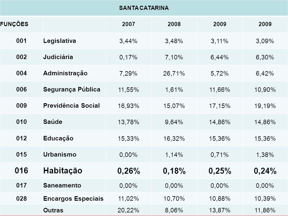 SANTA CATARINA FUNÇÕES 200720082009 001Legislativa3,44%3,48%3,11%3,09% 002Judiciária0,17%7,10%6,44%6,30% 004Administração7,29%26,71%5,72%6,42% 006Segu