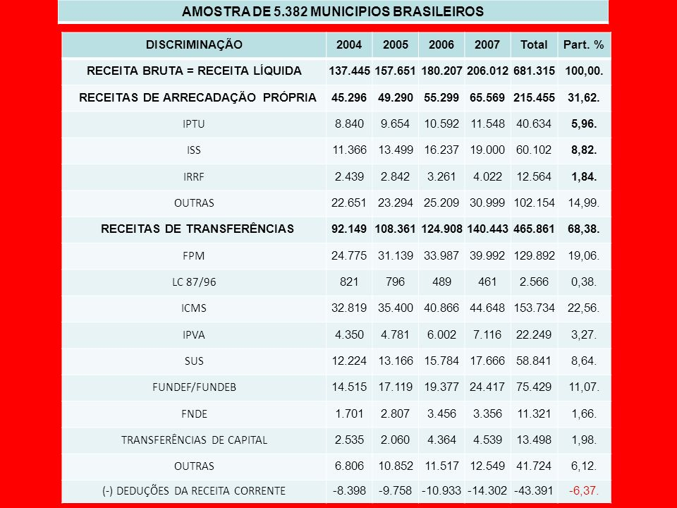 DISCRIMINAÇÃO2004200520062007TotalPart. % RECEITA BRUTA = RECEITA LÍQUIDA137.445157.651180.207206.012681.315100,00. RECEITAS DE ARRECADAÇÃO PRÓPRIA45.