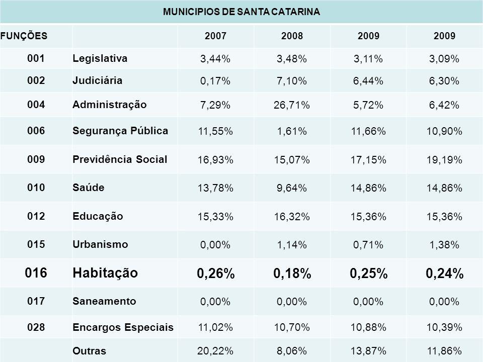 MUNICIPIOS DE SANTA CATARINA FUNÇÕES 200720082009 001Legislativa3,44%3,48%3,11%3,09% 002Judiciária0,17%7,10%6,44%6,30% 004Administração7,29%26,71%5,72%6,42% 006Segurança Pública11,55%1,61%11,66%10,90% 009Previdência Social16,93%15,07%17,15%19,19% 010Saúde13,78%9,64%14,86% 012Educação15,33%16,32%15,36% 015Urbanismo0,00%1,14%0,71%1,38% 016Habitação0,26%0,18%0,25%0,24% 017Saneamento0,00% 028Encargos Especiais11,02%10,70%10,88%10,39% Outras20,22%8,06%13,87%11,86%