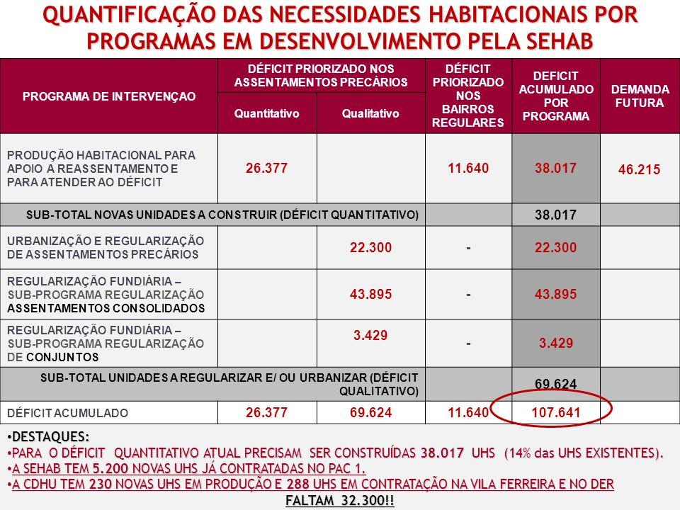 QUANTIFICAÇÃO DAS NECESSIDADES HABITACIONAIS POR PROGRAMAS EM DESENVOLVIMENTO PELA SEHAB DESTAQUES: DESTAQUES: PARA O DÉFICIT QUANTITATIVO ATUAL PRECISAM SER CONSTRUÍDAS 38.017 UHS (14% das UHS EXISTENTES).