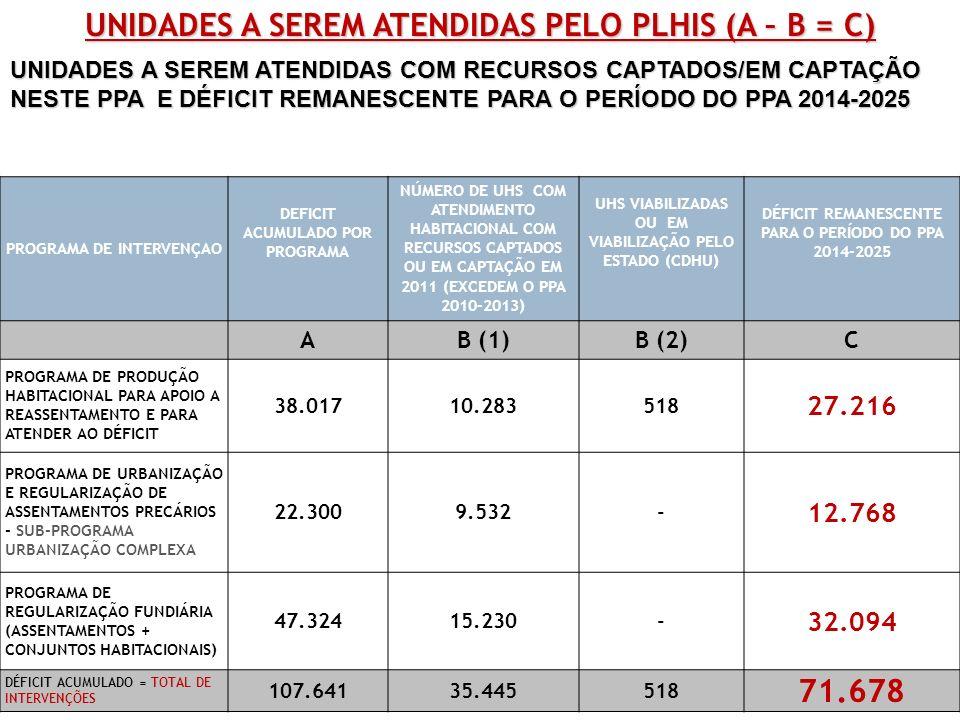 UNIDADES A SEREM ATENDIDAS PELO PLHIS (A – B = C) PROGRAMA DE INTERVENÇAO DEFICIT ACUMULADO POR PROGRAMA NÚMERO DE UHS COM ATENDIMENTO HABITACIONAL COM RECURSOS CAPTADOS OU EM CAPTAÇÃO EM 2011 (EXCEDEM O PPA 2010-2013) UHS VIABILIZADAS OU EM VIABILIZAÇÃO PELO ESTADO (CDHU) DÉFICIT REMANESCENTE PARA O PERÍODO DO PPA 2014-2025 AB (1)B (2)C PROGRAMA DE PRODUÇÃO HABITACIONAL PARA APOIO A REASSENTAMENTO E PARA ATENDER AO DÉFICIT 38.01710.283518 27.216 PROGRAMA DE URBANIZAÇÃO E REGULARIZAÇÃO DE ASSENTAMENTOS PRECÁRIOS - SUB-PROGRAMA URBANIZAÇÃO COMPLEXA 22.3009.532- 12.768 PROGRAMA DE REGULARIZAÇÃO FUNDIÁRIA (ASSENTAMENTOS + CONJUNTOS HABITACIONAIS) 47.32415.230- 32.094 DÉFICIT ACUMULADO = TOTAL DE INTERVENÇÕES 107.64135.445518 71.678 UNIDADES A SEREM ATENDIDAS COM RECURSOS CAPTADOS/EM CAPTAÇÃO NESTE PPA E DÉFICIT REMANESCENTE PARA O PERÍODO DO PPA 2014-2025