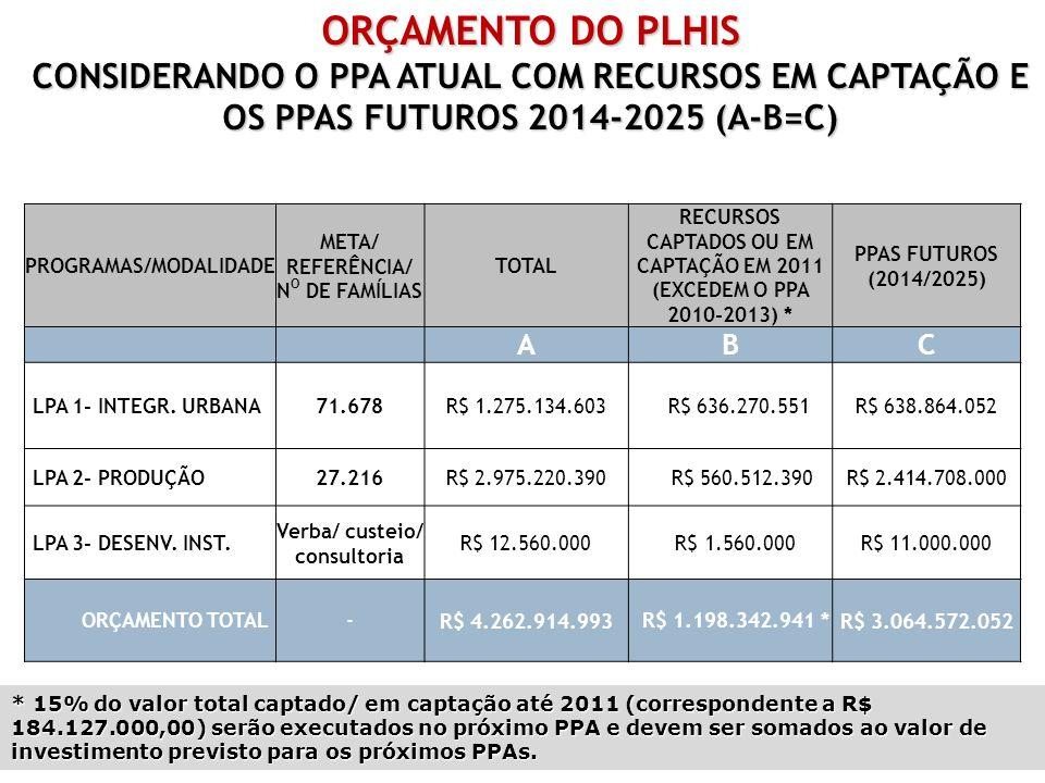 ORÇAMENTO DO PLHIS CONSIDERANDO O PPA ATUAL COM RECURSOS EM CAPTAÇÃO E OS PPAS FUTUROS 2014-2025 (A-B=C) PROGRAMAS/MODALIDADE META/ REFERÊNCIA/ N O DE FAMÍLIAS TOTAL RECURSOS CAPTADOS OU EM CAPTAÇÃO EM 2011 (EXCEDEM O PPA 2010-2013) * PPAS FUTUROS (2014/2025) ABC LPA 1- INTEGR.