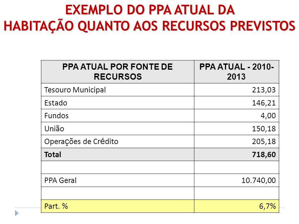EXEMPLO DO PPA ATUAL DA HABITAÇÃO QUANTO AOS RECURSOS PREVISTOS PPA ATUAL POR FONTE DE RECURSOS PPA ATUAL - 2010- 2013 Tesouro Municipal213,03 Estado1