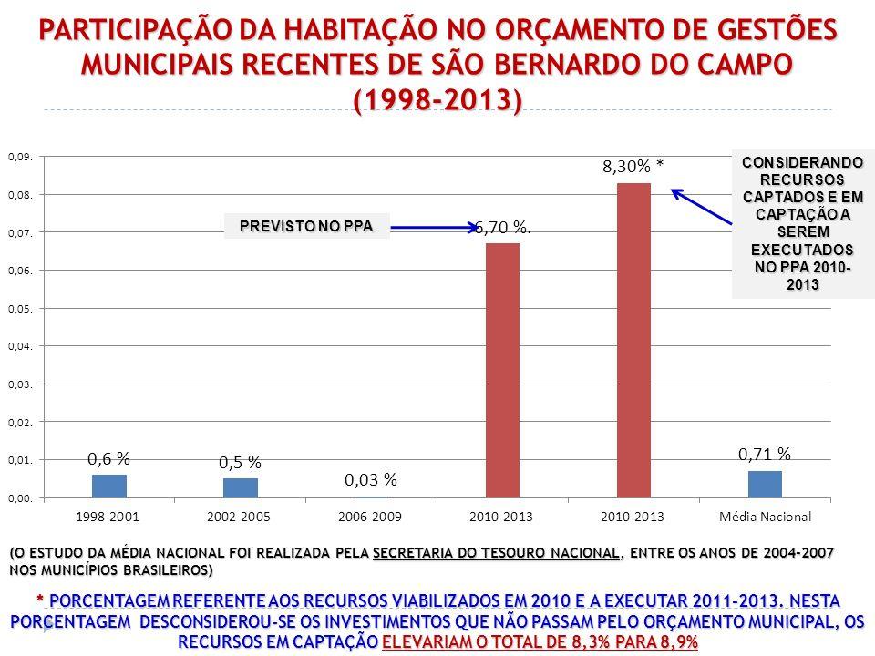 PARTICIPAÇÃO DA HABITAÇÃO NO ORÇAMENTO DE GESTÕES MUNICIPAIS RECENTES DE SÃO BERNARDO DO CAMPO (1998-2013) (O ESTUDO DA MÉDIA NACIONAL FOI REALIZADA P